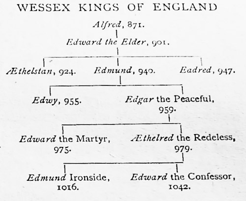 10-Wessex-kings-of-England